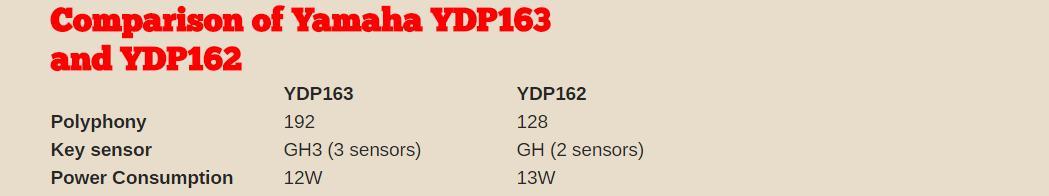 so sanh ydp 163 và ydp 162